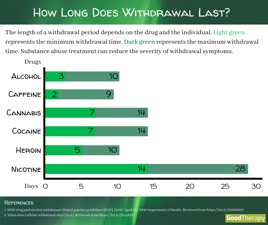 How long does the withdrawal take?