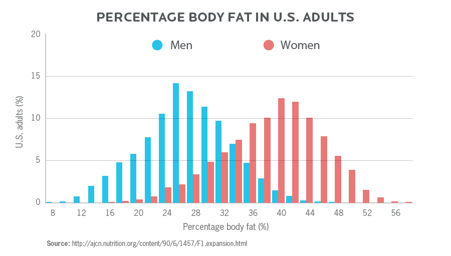 The percentage of body fat in US adults