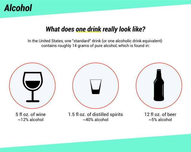 An infographic showing what a standard alcoholic beverage looks like