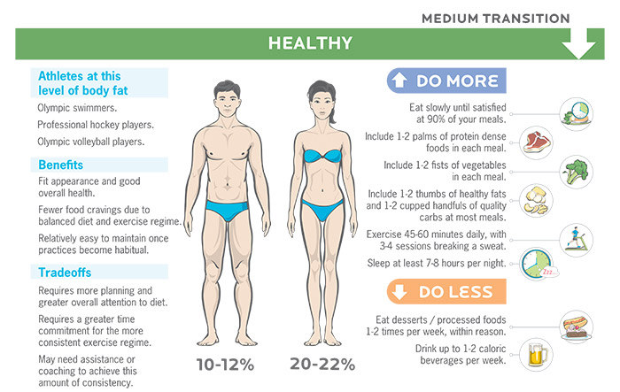 Losing fat for 10 percent body fat.