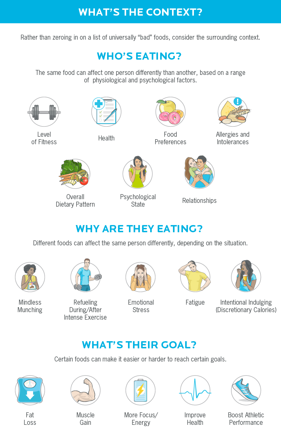 Illustration showing factors to consider when choosing foods such as who eats, why they eat and what their purpose is.