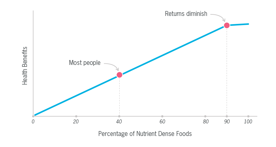 illustrated graph with health benefits on the y axis and the percentage of nutrients in the x axis. Health benefits improve in a straight line and begin to decrease.