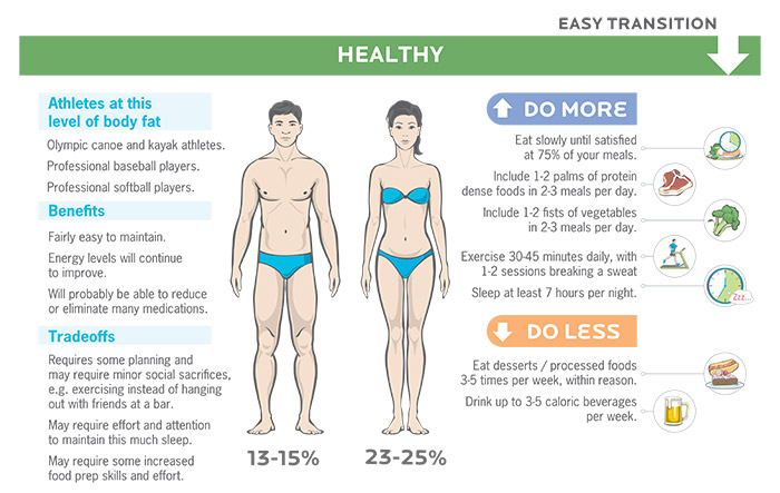Losing fat for healthy levels of body fat