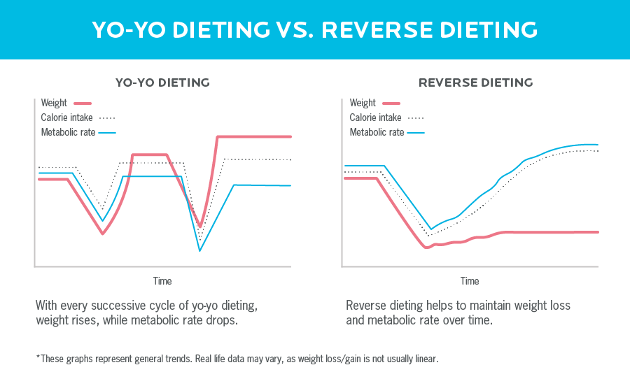 Side by side diagrams of yo-yo dieting and reverse dieting. The yo-yo chart shows that with each successive cycle of the yo-yo diet, the weight increases as the metabolic rate drops. The inverse diet chart shows that weight loss and metabolic rate are maintained over time.